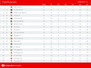 Clasificación | Jornada 10ª | LaLiga Santander | Temporada 2016-2017 | 31/10/2016