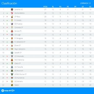 Clasificación | Jornada 12ª | LaLiga 1|2|3 | Temporada 2016-2017 | 31/10/2016
