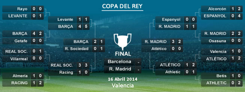 Final Copa del Rey | 16 de abril de 2014 | FC Barcelona vs Real Madrid CF