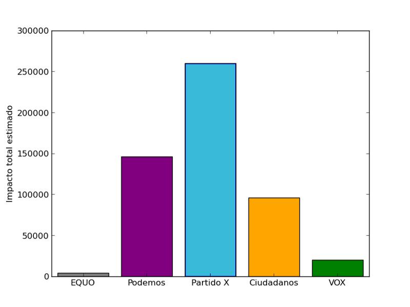 Gráfico sobre el impacto de partidos pol