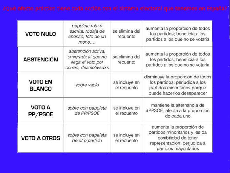 ¿Qué efecto práctico tiene cada acción con el sistema electoral que tenemos en España?
