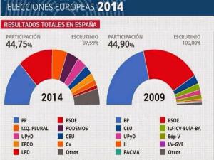 Elecciones Europeas 2014 | Resultados totales en España