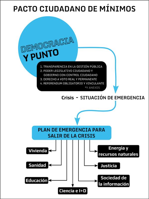 Pacto Ciudadano de Mínimos | Democracia y Punto | Plan de emergencia para salir de la crisis | Red Ciudadana - Partido X