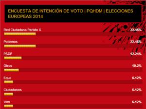 Resultados Encuesta de Intención de Voto | EP2014 | Mayo 2014 | PqHdM