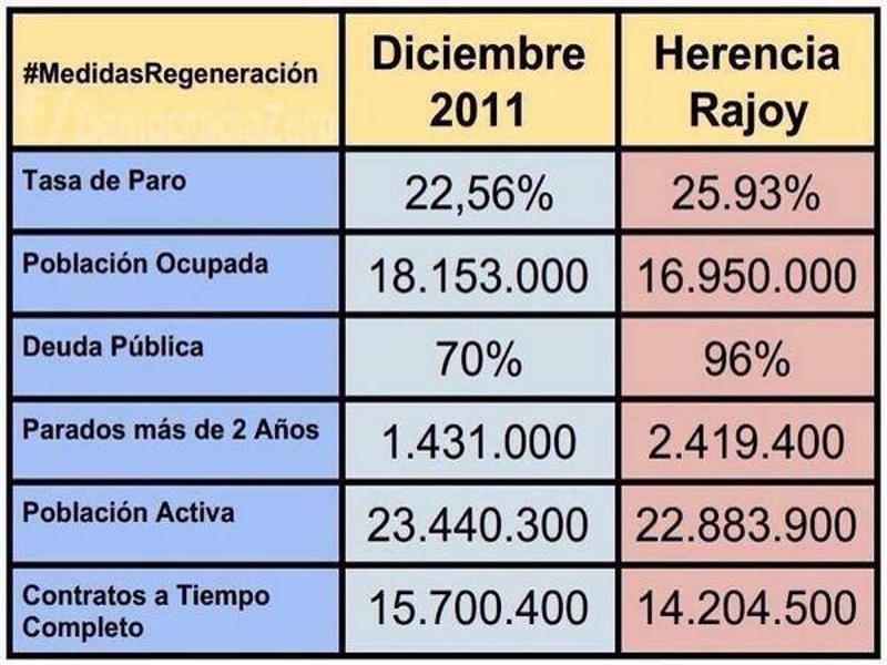 La herencia Rajoy | Balance del Gobierno de España presidido por Mariano Rajoy