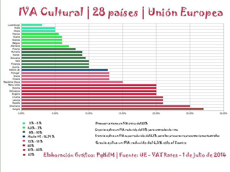 Gráfico IVA Cultural | 28 países | Unión Europea | Elaboración: PqHdM | Fuente:: UE - VAT rates - 01-07-2014
