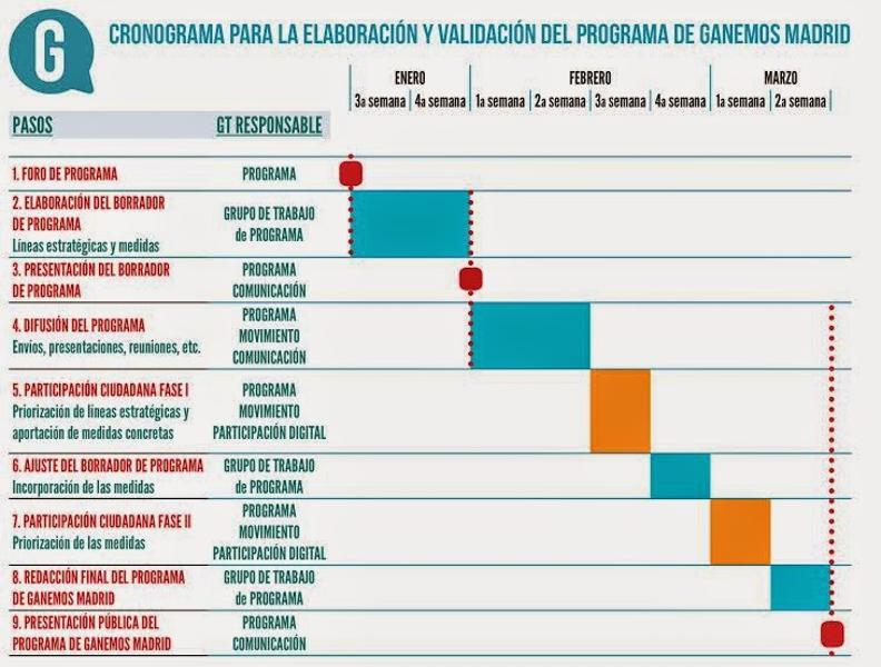 Cronograma para la elaboración y validación del programa de Ganemos Madrid para las elecciones municipales de mayo 2015