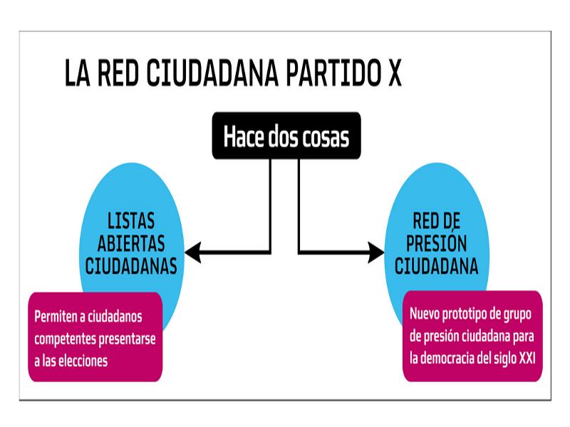 Las '2 patas' de la Red Ciudadana Partido X: Listas Abiertas Ciudadanas y Red de Presión Ciudadana