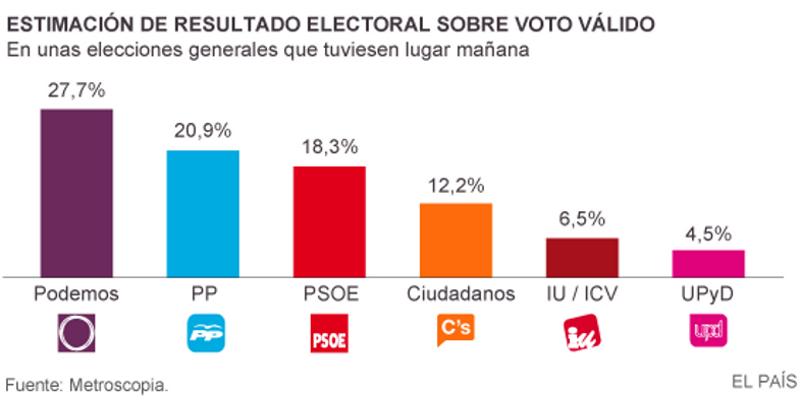 Estimación de resultado electoral sobre voto válido | Fuente: El País | Domingo 8 de febrero de 2015
