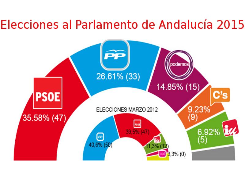 Elecciones al Parlamento de Andalucía 2015 | Gráfico porcentaje de votos y reparto de escaños