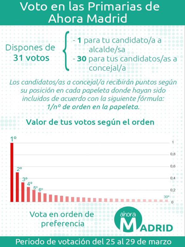 Voto en las Primarias de Ahora Madrid | 25 a 29 de marzo de 2015 | EMA2015