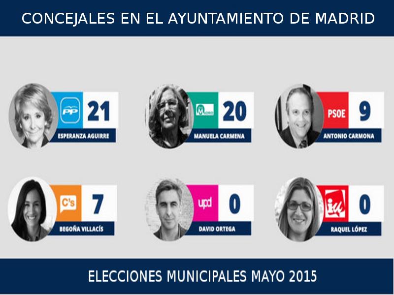 Concejales en el Ayuntamiento de Madrid | Elecciones municipales | Mayo 2015