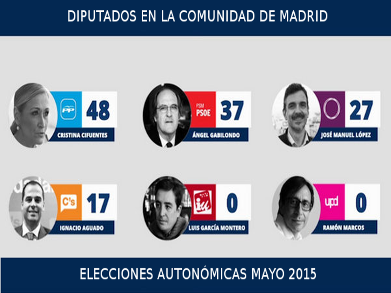 Diputados en la Asamblea de Madrid | Elecciones autonómicas | Mayo 2015