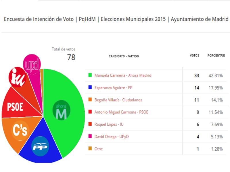 Encuesta de intención de voto | PqHdM | Elecciones municipales 2015 | Ayuntamiento de Madrid | Gráfico de resultados