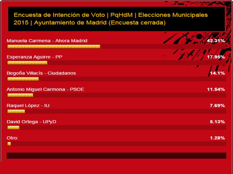 Encuesta de intención de voto | PqHdM | Elecciones municipales 2015 | Ayuntamiento de Madrid | Resultados