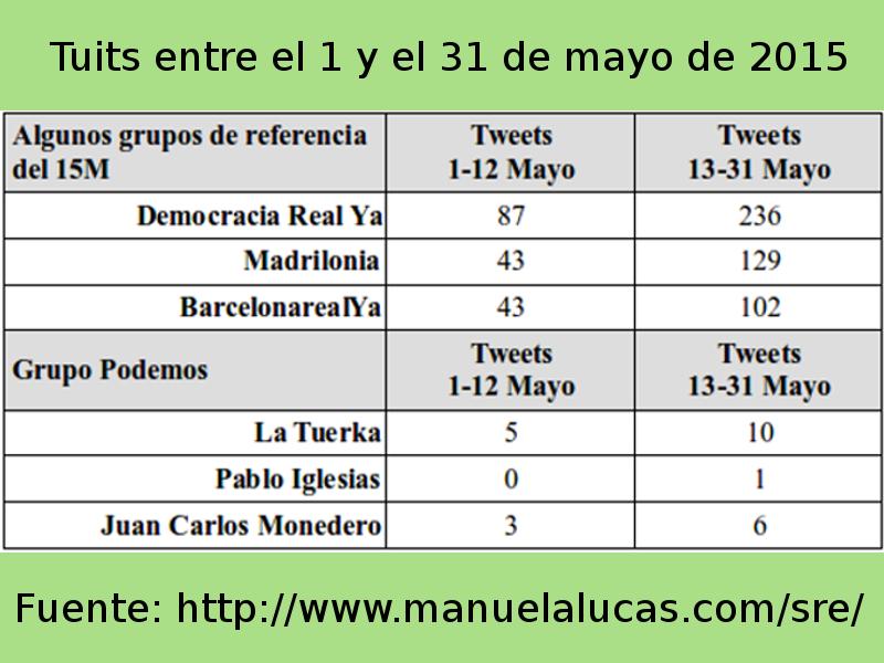 Tuits entre el 1 y el 31 de mayo de 2015 | Datos fuente: www.manuelalucas.com