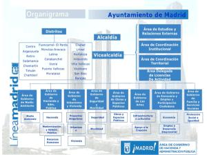 Organigrama Ayuntamiento de Madrid | Fuente Línea Madrid - Área de Gobierno de Hacienda y Administración Pública