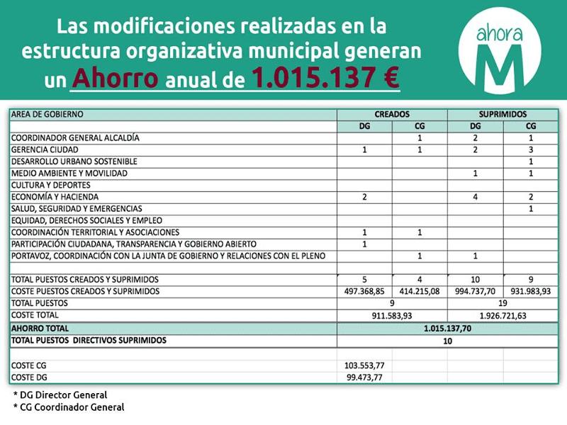 Tabla modificaciones de Ahora Madrid en la estructura organizativa del Ayuntamiento de Madrid que supone un ahorro de 1.015.137 euros