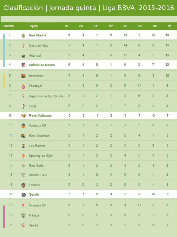 Clasificación | Jornada quinta | Liga BBVA 2015-2016 | 25/09/2015