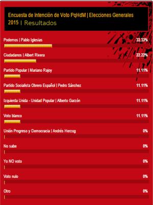 Encuesta de intención de voto PpHdM | Elecciones Generales 2015 | Resultados