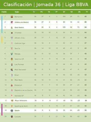 Clasificación | Jornada trigésimo sexta | Liga BBVA 2015-2016 | 03/05/2016
