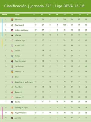 Clasificación | Jornada trigésimo séptima | Liga BBVA 2015-2016 | 09/05/2016