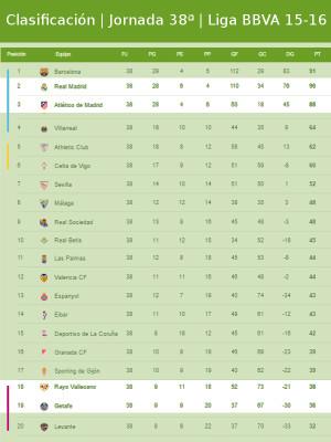 Clasificación | Jornada trigésimo octava | Liga BBVA 2015-2016 | 16/05/2016