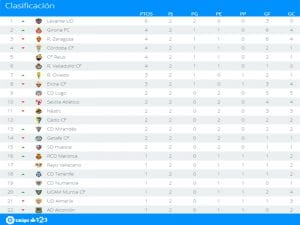 Clasificación | Jornada 2ª | LaLiga 1|2|3 | Temporada 2016-2017 | 30/08/2016