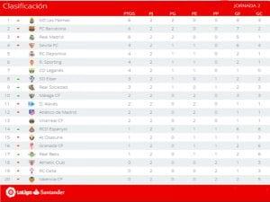 Clasificación | Jornada 2ª | LaLiga Santander | Temporada 2016-2017 | 30/08/2016