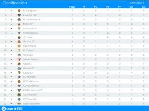 Clasificación | Jornada 3ª | LaLiga 1|2|3 | Temporada 2016-2017 | 05/09/2016