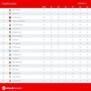 Clasificación | Jornada 5ª | LaLiga Santander | Temporada 2016-2017 | 23/09/2016