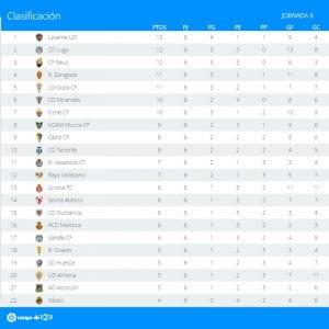 Clasificación | Jornada 6ª | LaLiga 1|2|3 | Temporada 2016-2017 | 23/09/2016