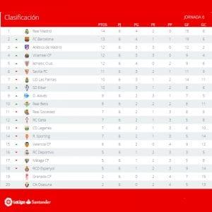 Clasificación | Jornada 6ª | LaLiga Santander | Temporada 2016-2017 | 27/09/2016