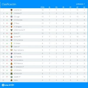 Clasificación | Jornada 7ª | LaLiga 1|2|3 | Temporada 2016-2017 | 27/09/2016