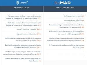 BiciMAD | Servicio público de bicicletas de Madrid | EMT - Ayuntamiento de Madrid | Abonos y tarifas
