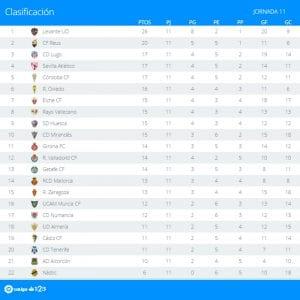 Clasificación | Jornada 11ª | LaLiga 1|2|3 | Temporada 2016-2017 | 24/10/2016
