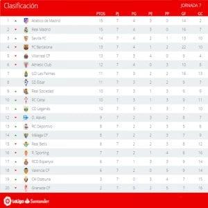Clasificación | Jornada 7ª | LaLiga Santander | Temporada 2016-2017 | 04/10/2016