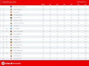 Clasificación | Jornada 8ª | LaLiga Santander | Temporada 2016-2017 | 18/10/2016