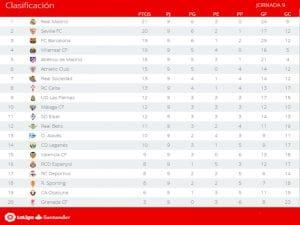Clasificación | Jornada 9ª | LaLiga Santander | Temporada 2016-2017 | 24/10/2016