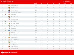 Clasificación | Jornada 11ª | LaLiga Santander | Temporada 2016-2017 | 07/11/2016
