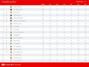 Clasificación | Jornada 12ª | LaLiga Santander | Temporada 2016-2017 | 21/11/2016