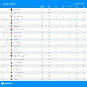 Clasificación | Jornada 13ª | LaLiga 1|2|3 | Temporada 2016-2017 | 07/11/2016