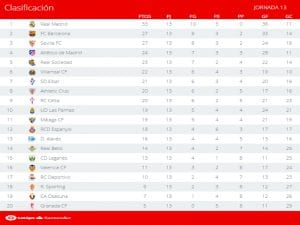 Clasificación | Jornada 13ª | LaLiga Santander | Temporada 2016-2017 | 28/11/2016