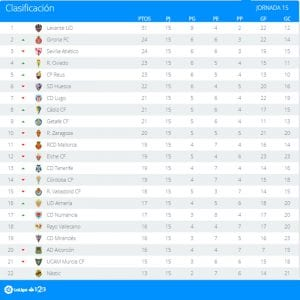 Clasificación | Jornada 15ª | LaLiga 1|2|3 | Temporada 2016-2017 | 21/11/2016