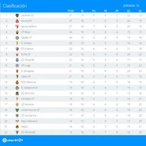 Clasificación | Jornada 16ª | LaLiga 1|2|3 | Temporada 2016-2017 | 28/11/2016
