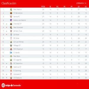 Clasificación | Jornada 14ª | LaLiga Santander | Temporada 2016-2017 |  05/12/2016