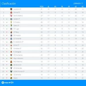 Clasificación | Jornada 17ª | LaLiga 1|2|3 | Temporada 2016-2017 | 05/12/2016