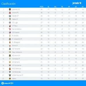 Clasificación | Jornada 18ª | LaLiga 1|2|3 | Temporada 2016-2017 | 12/12/2016