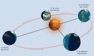 Equinoccios, primavera y otoño, y solsticios, invierno y verano, en el hemisferio norte