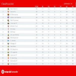 Clasificación | Jornada 18ª | LaLiga Santander | Temporada 2016-2017 | 16/01/2017